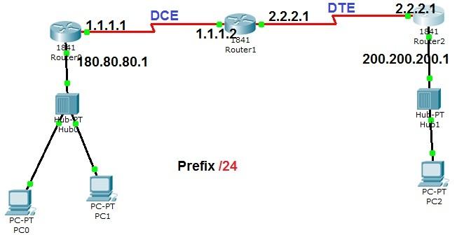Static route dengan 3 router dan 2 lan belajar jaringan komputer static route dengan 3 router dan 2 lan ccuart Image collections